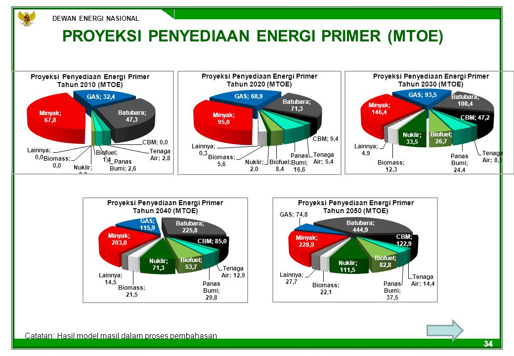 PROYEKSI PENYEDIAAN ENERGI PRIMER (MTOE)