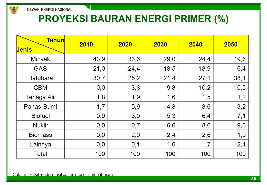 PROYEKSI BAURAN ENERGI PRIMER (%)