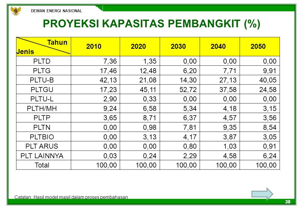 PROYEKSI KAPASITAS PEMBANGKIT (%)