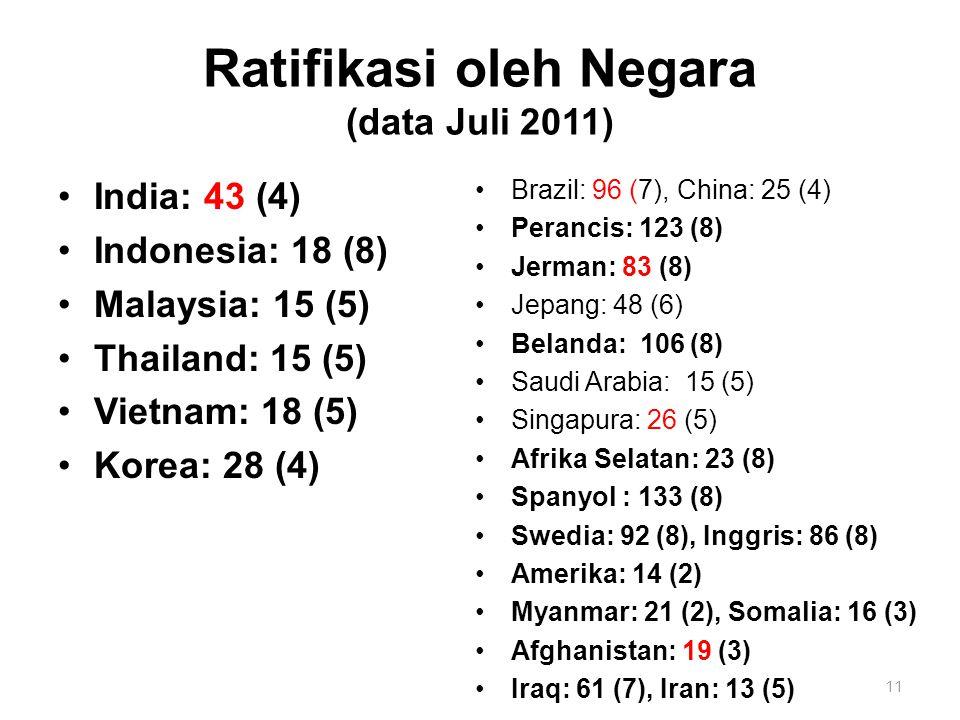 Ratifikasi oleh Negara (data Juli 2011)