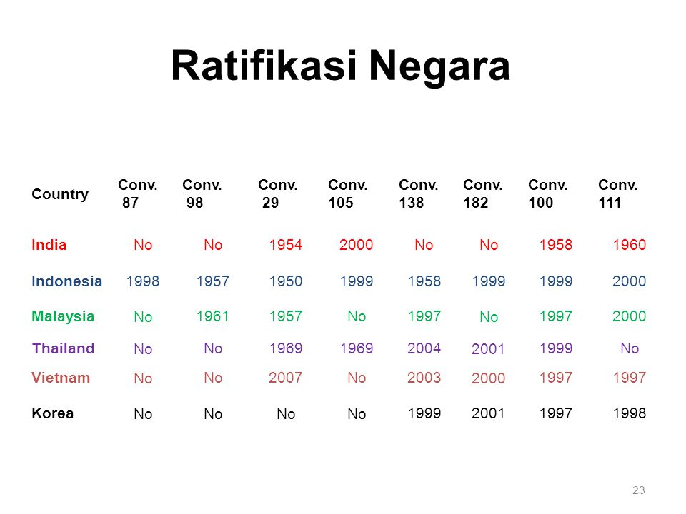 Ratifikasi Negara Country Conv. 87 98 29 105 138 182 100 111 India No