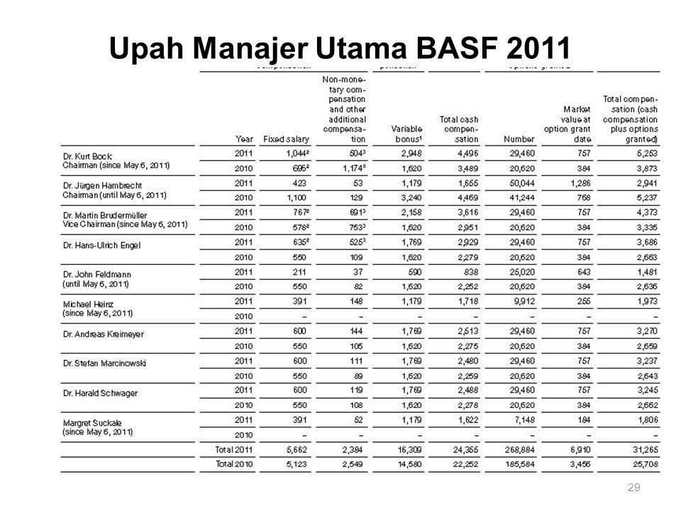 Upah Manajer Utama BASF 2011