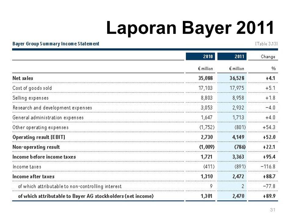 Laporan Bayer 2011