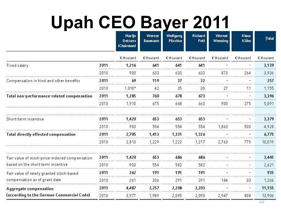 Upah CEO Bayer 2011