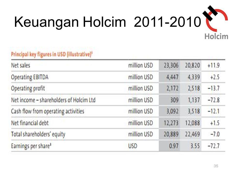 Keuangan Holcim 2011-2010
