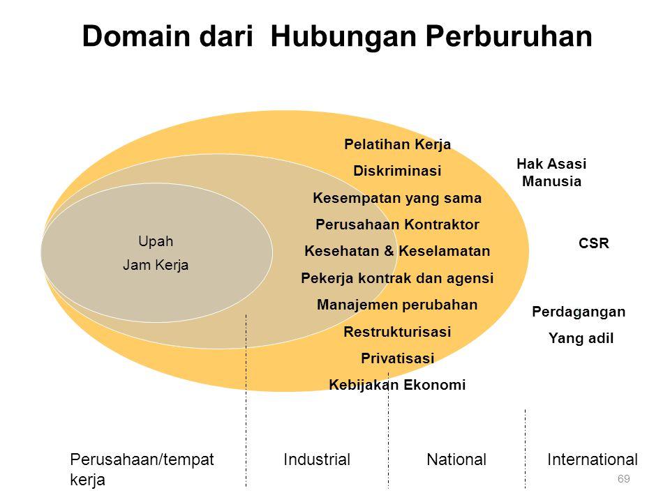 Domain dari Hubungan Perburuhan