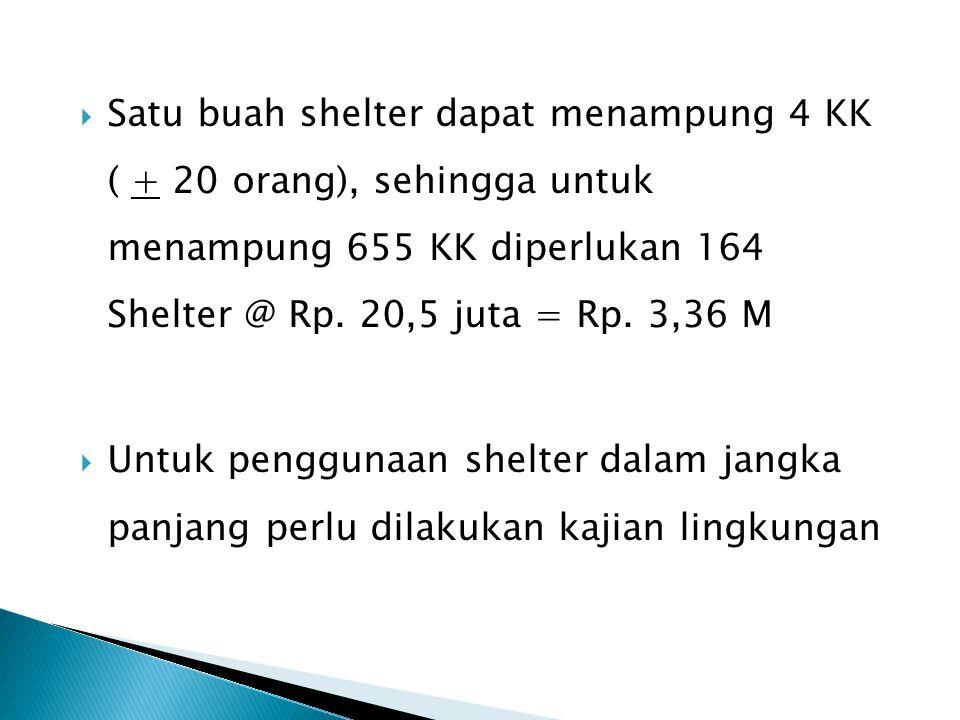 Satu buah shelter dapat menampung 4 KK ( + 20 orang), sehingga untuk menampung 655 KK diperlukan 164 Shelter @ Rp. 20,5 juta = Rp. 3,36 M