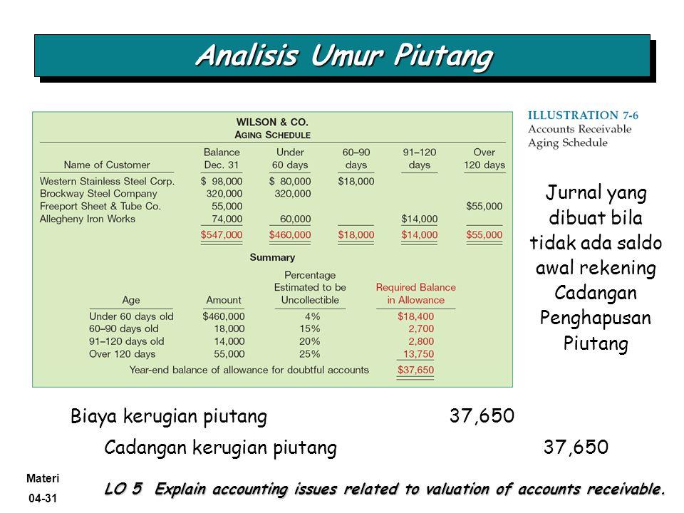 Analisis Umur Piutang Jurnal yang dibuat bila tidak ada saldo awal rekening Cadangan Penghapusan Piutang.