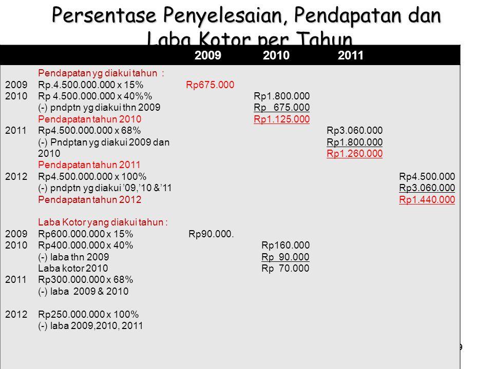Persentase Penyelesaian, Pendapatan dan Laba Kotor per Tahun