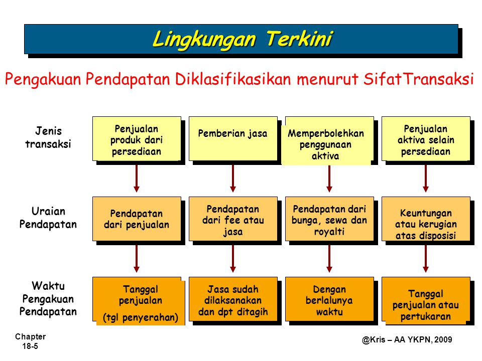 Lingkungan Terkini Pengakuan Pendapatan Diklasifikasikan menurut SifatTransaksi. Jenis transaksi. Penjualan produk dari persediaan.