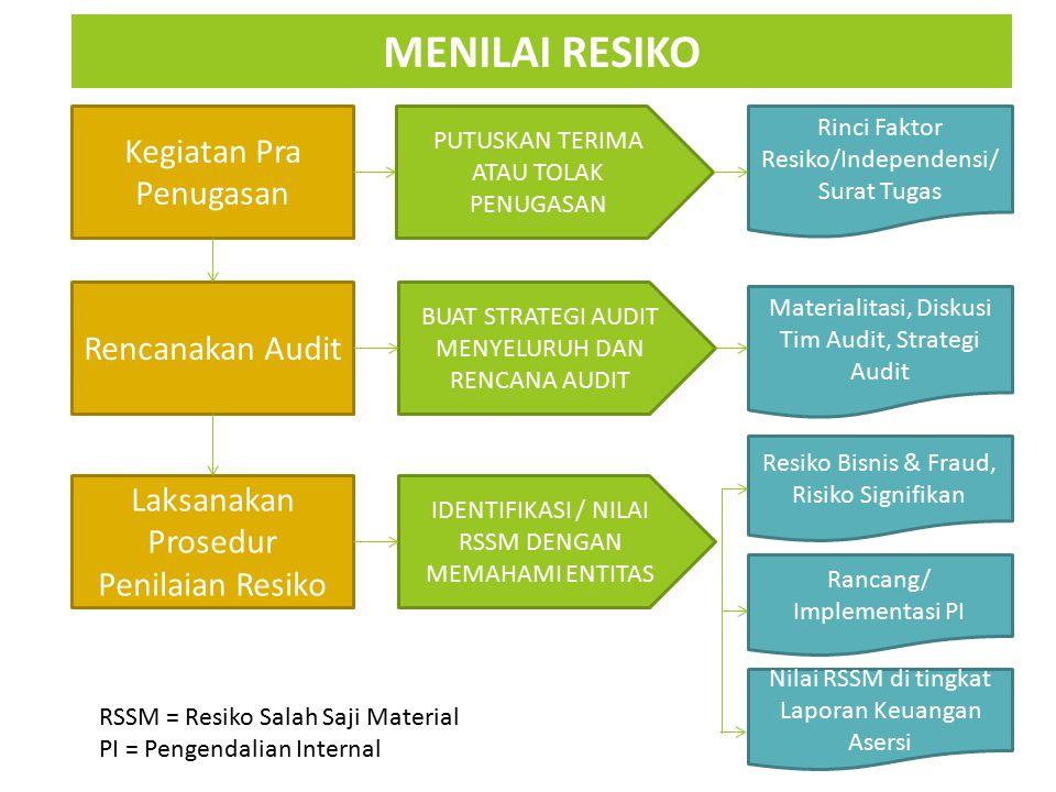MENILAI RESIKO Kegiatan Pra Penugasan Rencanakan Audit