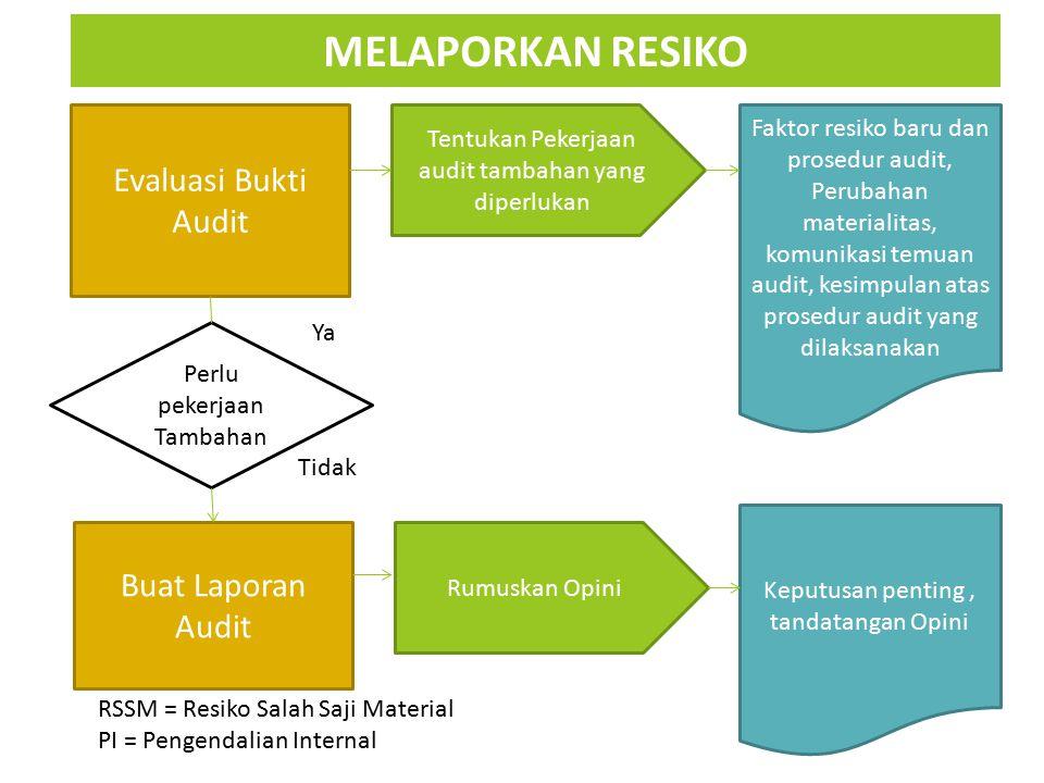 MELAPORKAN RESIKO Evaluasi Bukti Audit Buat Laporan Audit