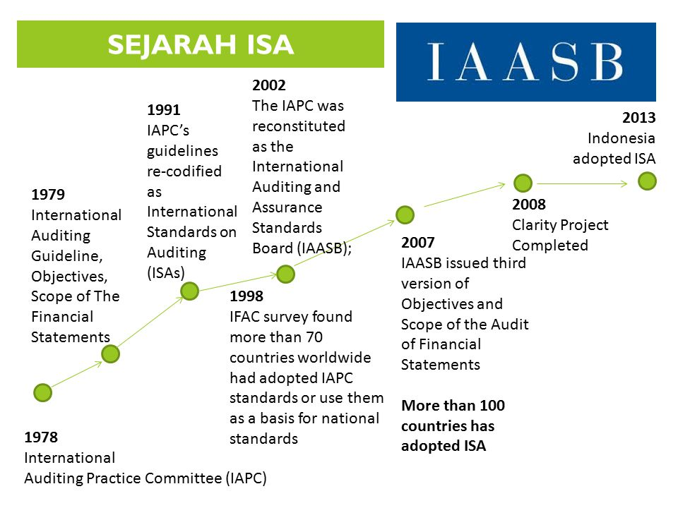 SEJARAH ISA 2002. The IAPC was reconstituted as the International Auditing and Assurance Standards Board (IAASB);