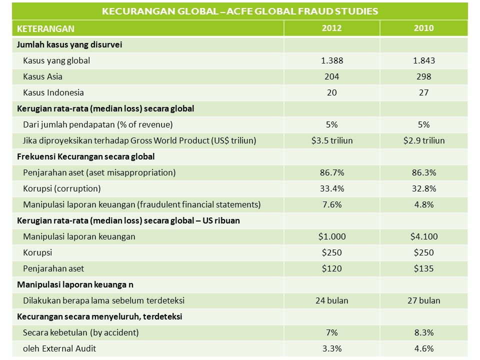 KECURANGAN GLOBAL – ACFE GLOBAL FRAUD STUDIES