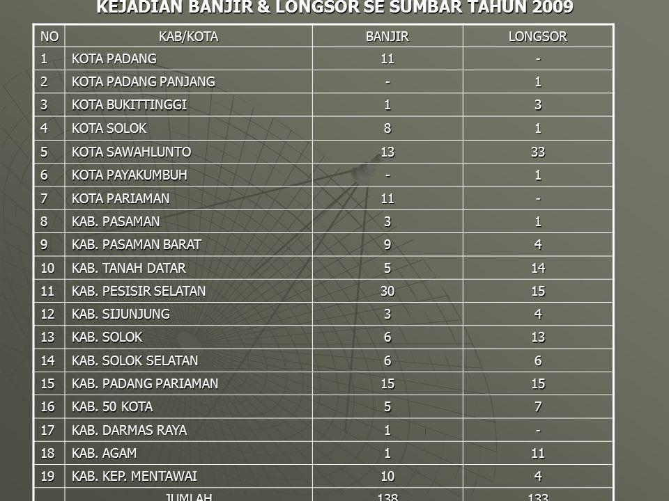 KEJADIAN BANJIR & LONGSOR SE SUMBAR TAHUN 2009