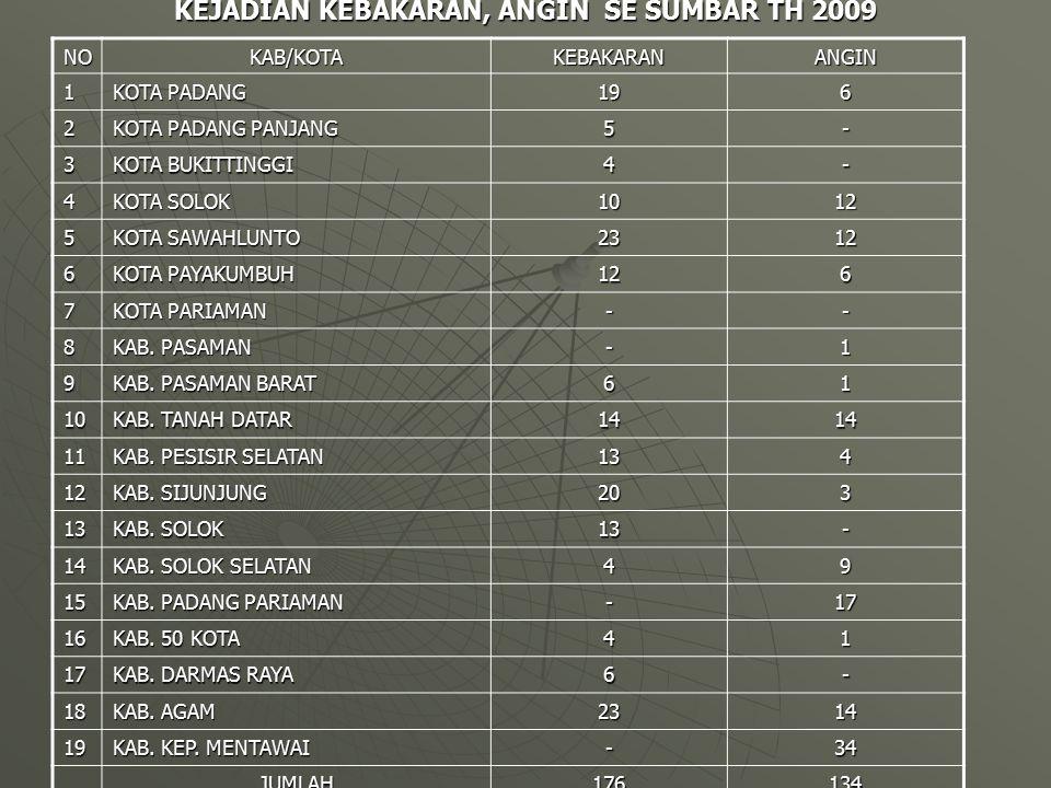 KEJADIAN KEBAKARAN, ANGIN SE SUMBAR TH 2009