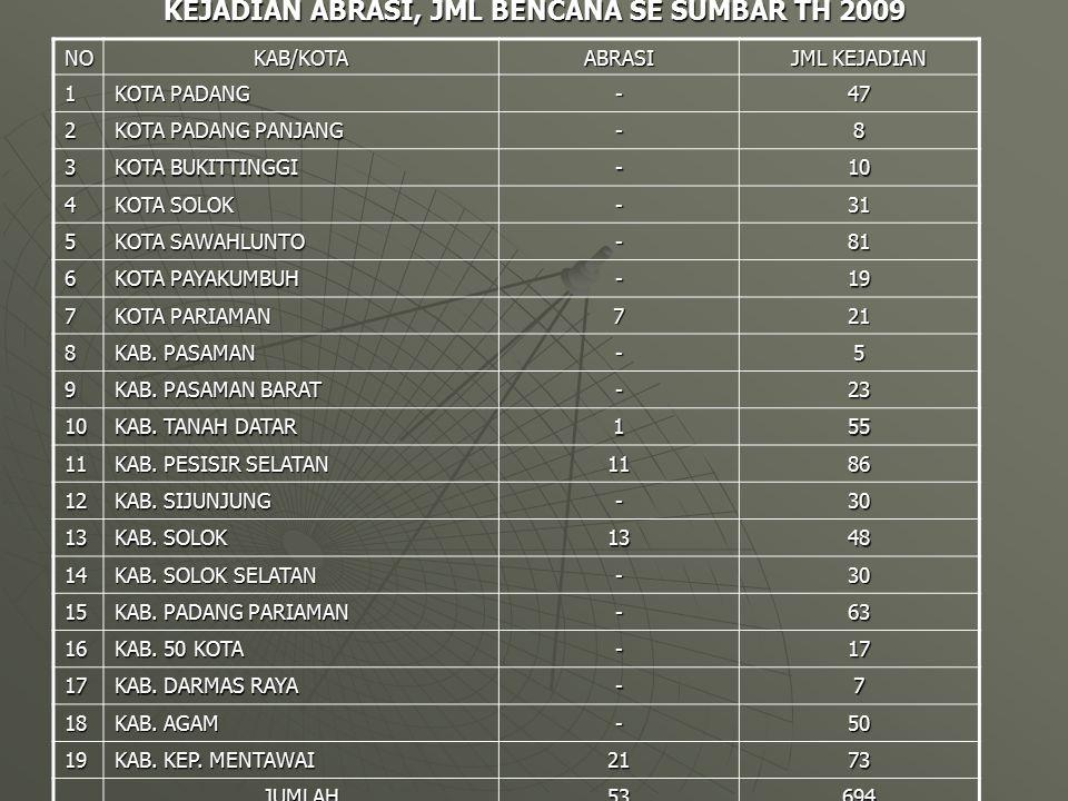 KEJADIAN ABRASI, JML BENCANA SE SUMBAR TH 2009