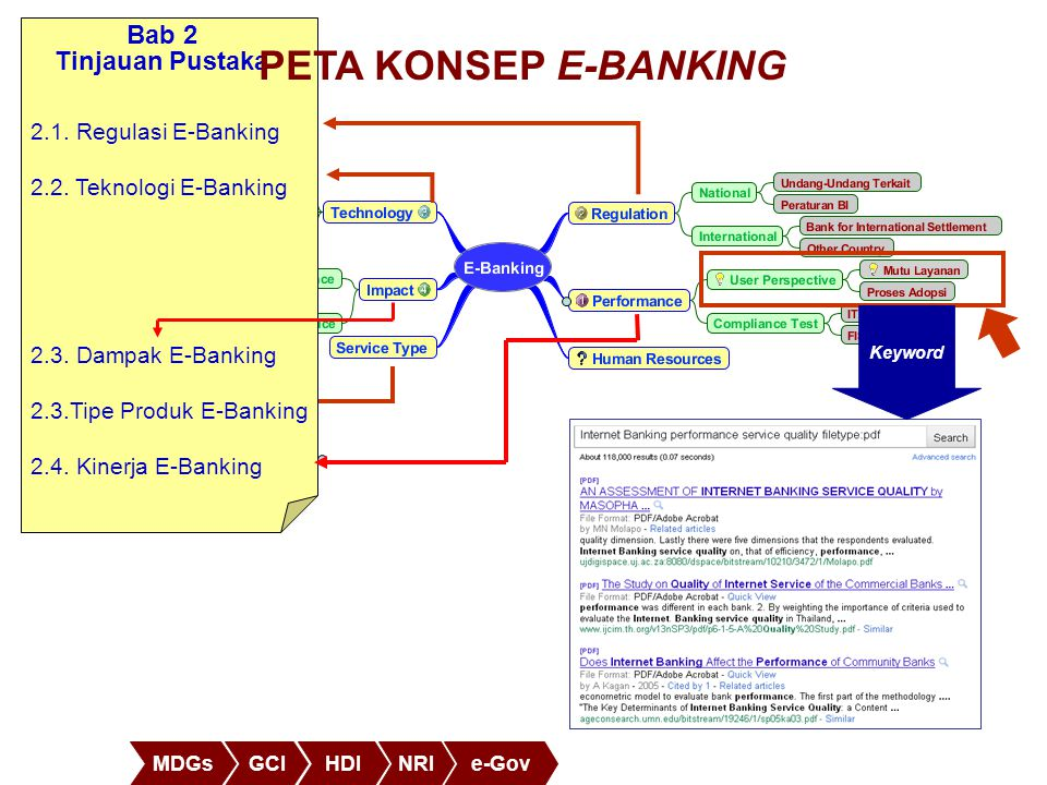 PETA KONSEP E-BANKING Bab 2 Tinjauan Pustaka 2.1. Regulasi E-Banking