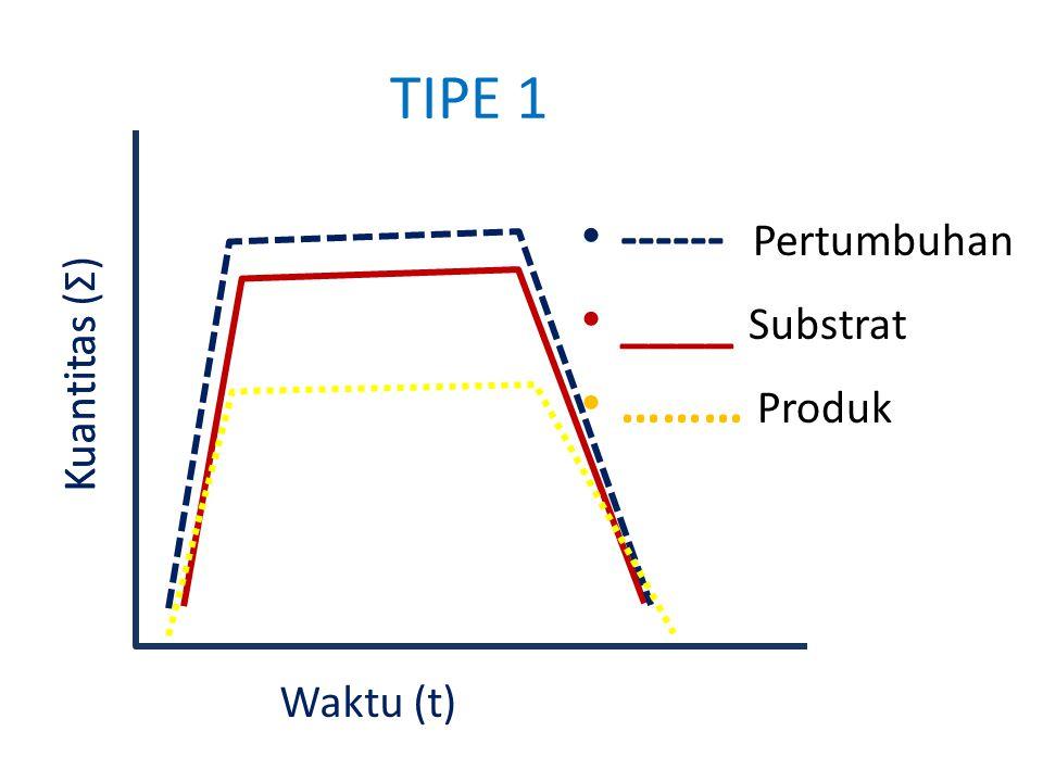 TIPE 1 ------ Pertumbuhan ____ Substrat ……… Produk Kuantitas (Σ)