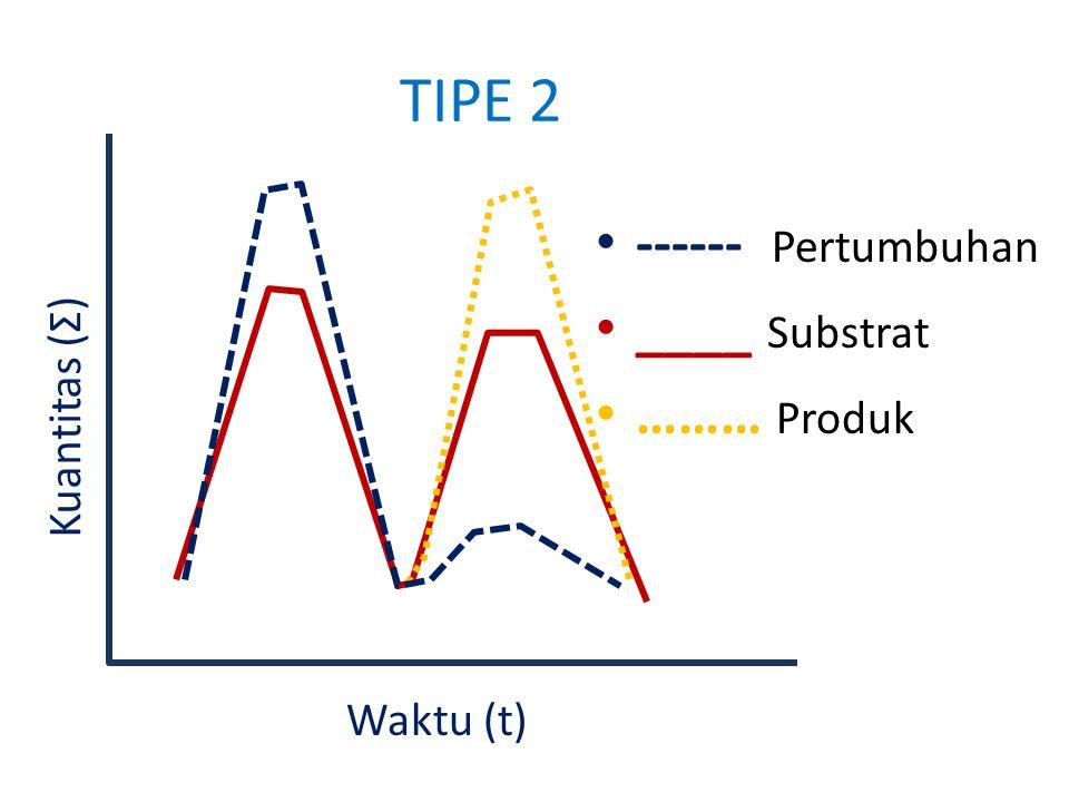 TIPE 2 ------ Pertumbuhan ____ Substrat ……… Produk Kuantitas (Σ)