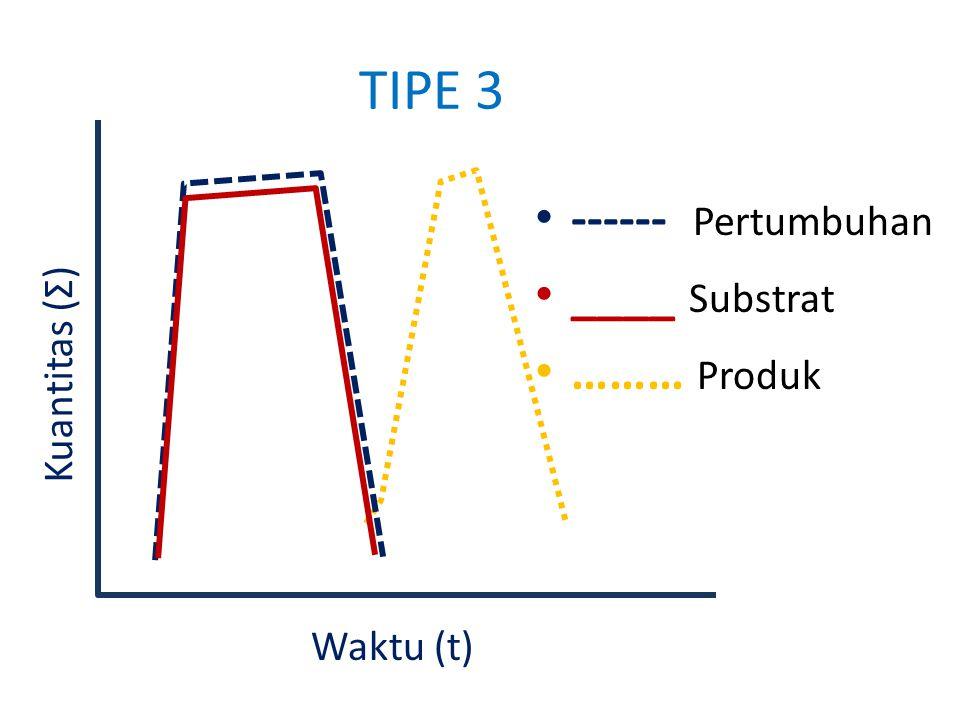 TIPE 3 ------ Pertumbuhan ____ Substrat ……… Produk Kuantitas (Σ)