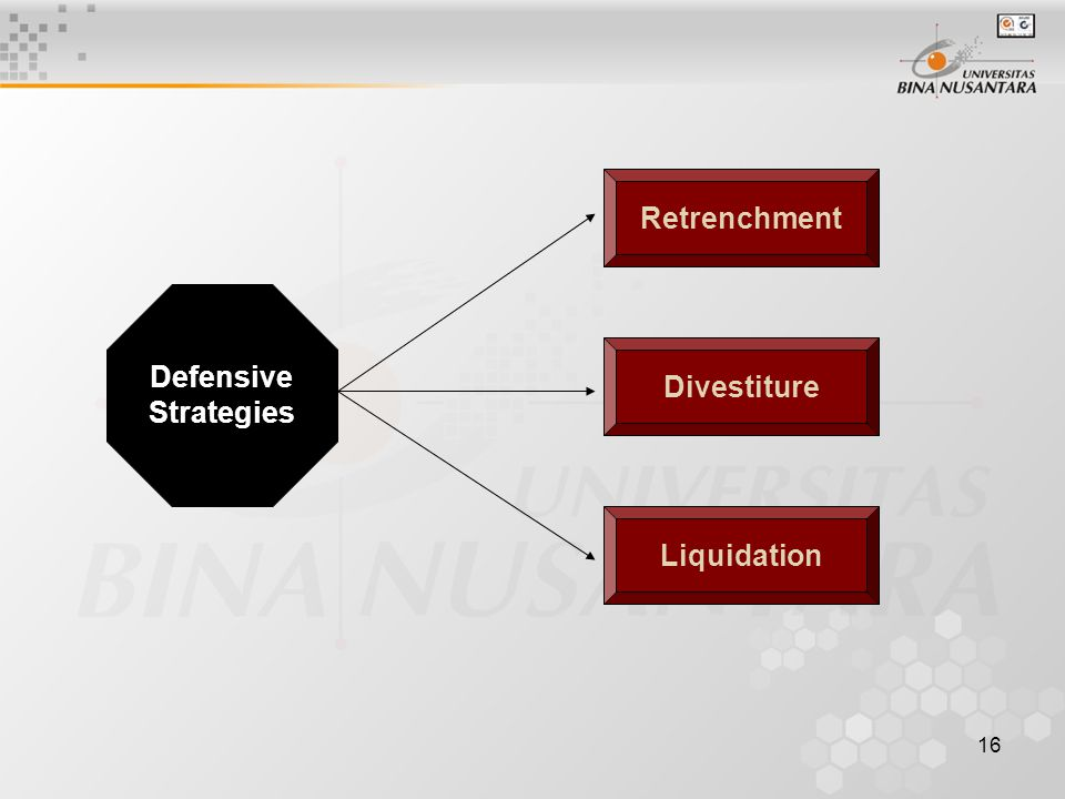 Retrenchment Divestiture Liquidation
