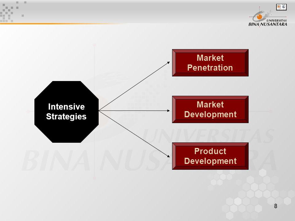 Market Penetration Market Development Product Development