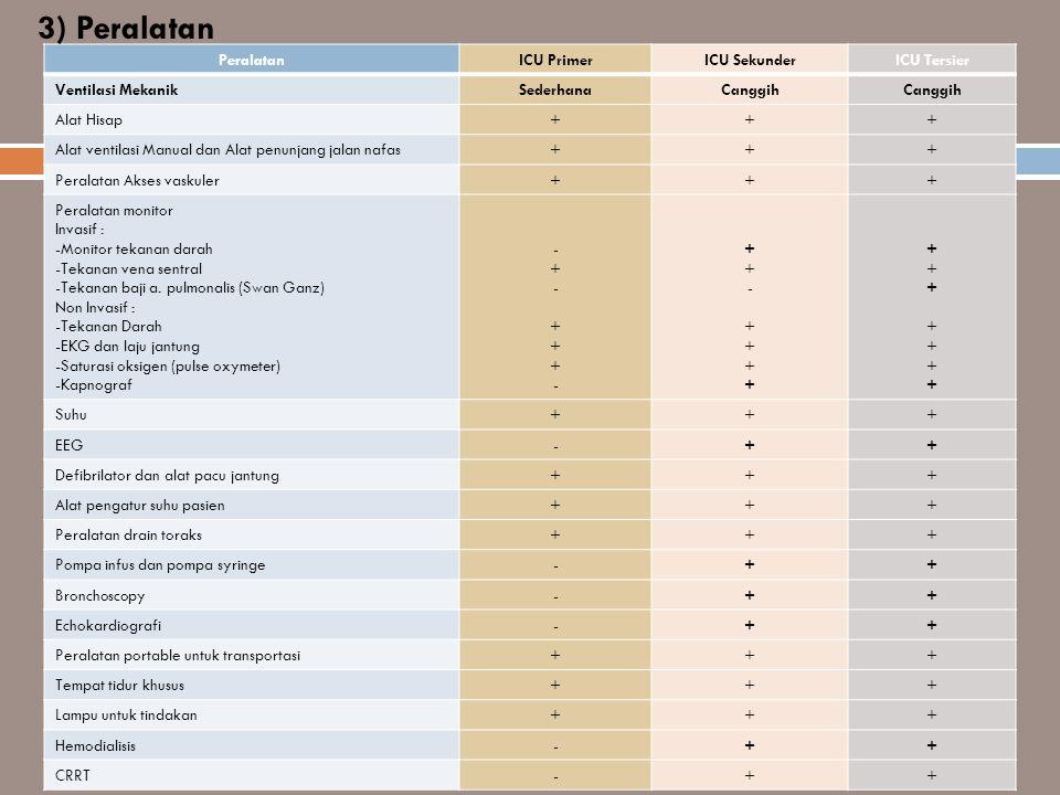 3) Peralatan Peralatan ICU Primer ICU Sekunder ICU Tersier
