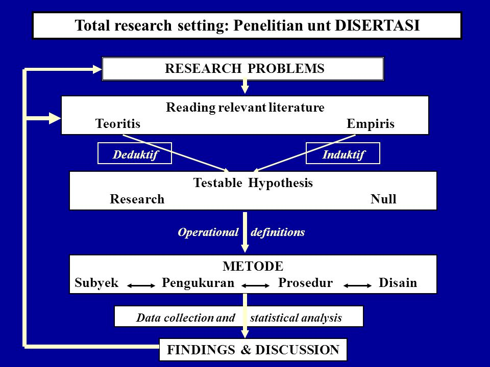 Total research setting: Penelitian unt DISERTASI