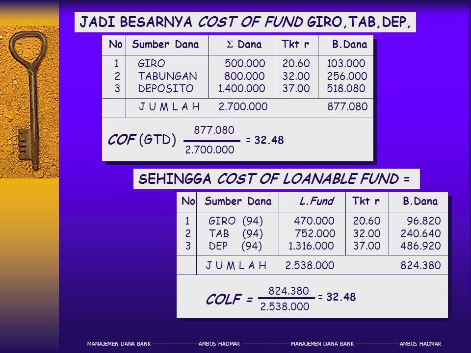 JADI BESARNYA COST OF FUND GIRO,TAB,DEP,