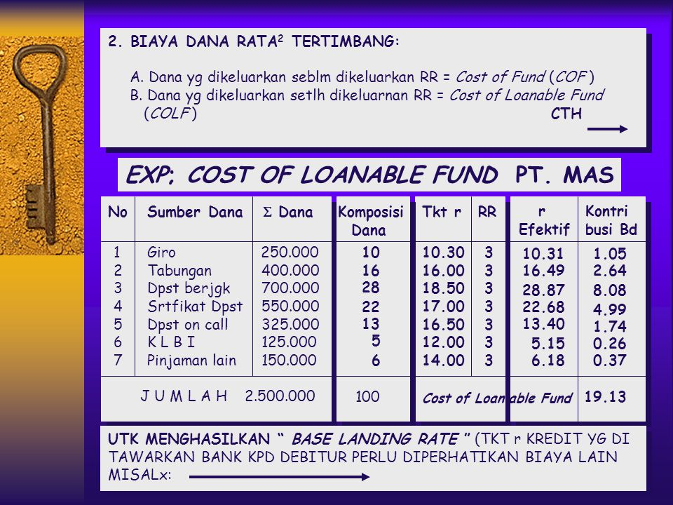 EXP; COST OF LOANABLE FUND PT. MAS