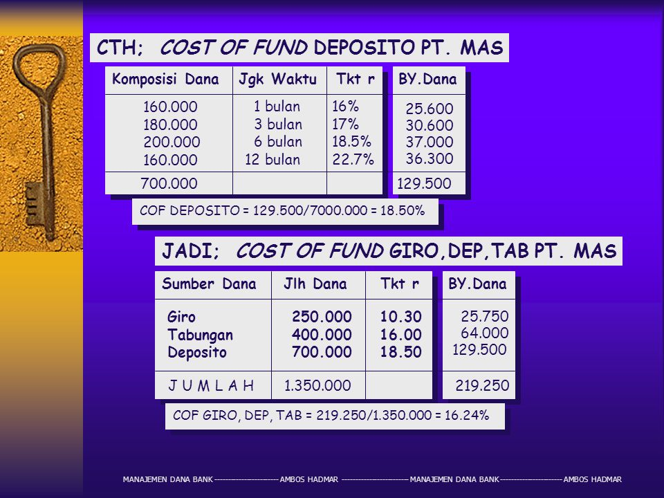 CTH; COST OF FUND DEPOSITO PT. MAS