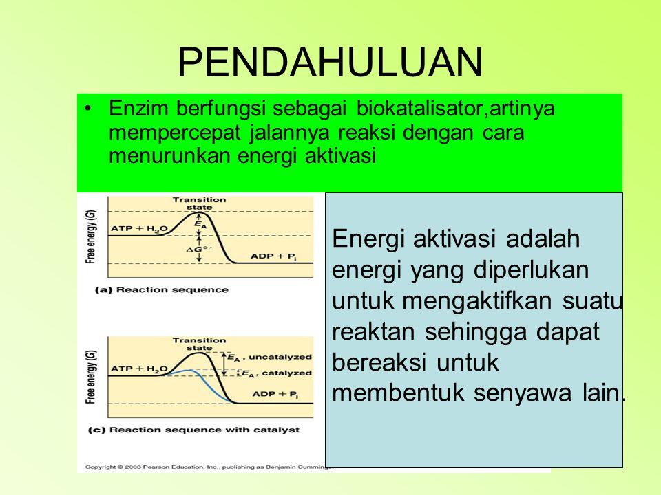 PENDAHULUAN Energi aktivasi adalah energi yang diperlukan