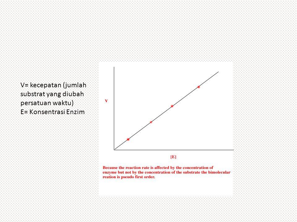 V= kecepatan (jumlah substrat yang diubah persatuan waktu)