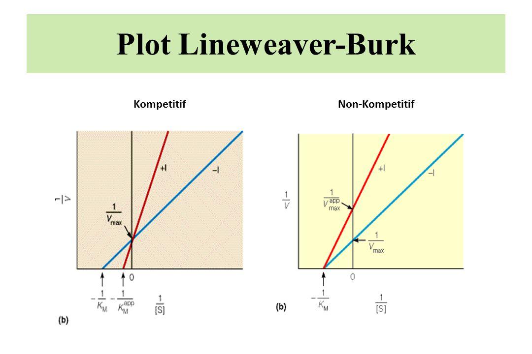 Plot Lineweaver-Burk Kompetitif Non-Kompetitif
