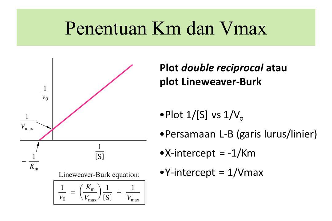 Penentuan Km dan Vmax Plot double reciprocal atau plot Lineweaver-Burk