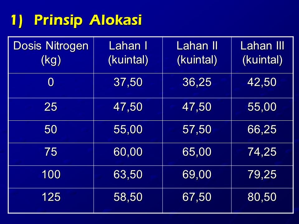 Prinsip Alokasi Dosis Nitrogen (kg) Lahan I (kuintal)