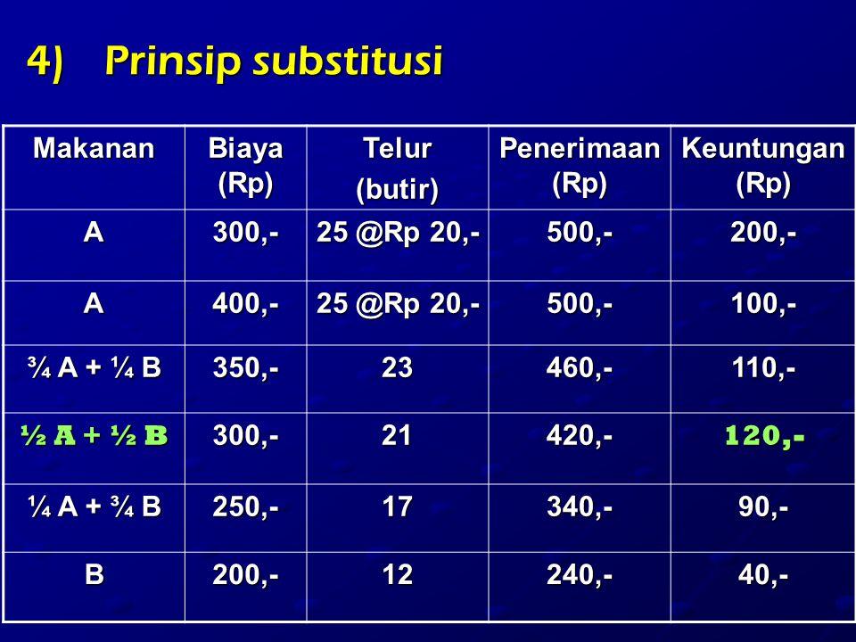 Prinsip substitusi Makanan Biaya (Rp) Telur (butir) Penerimaan (Rp)
