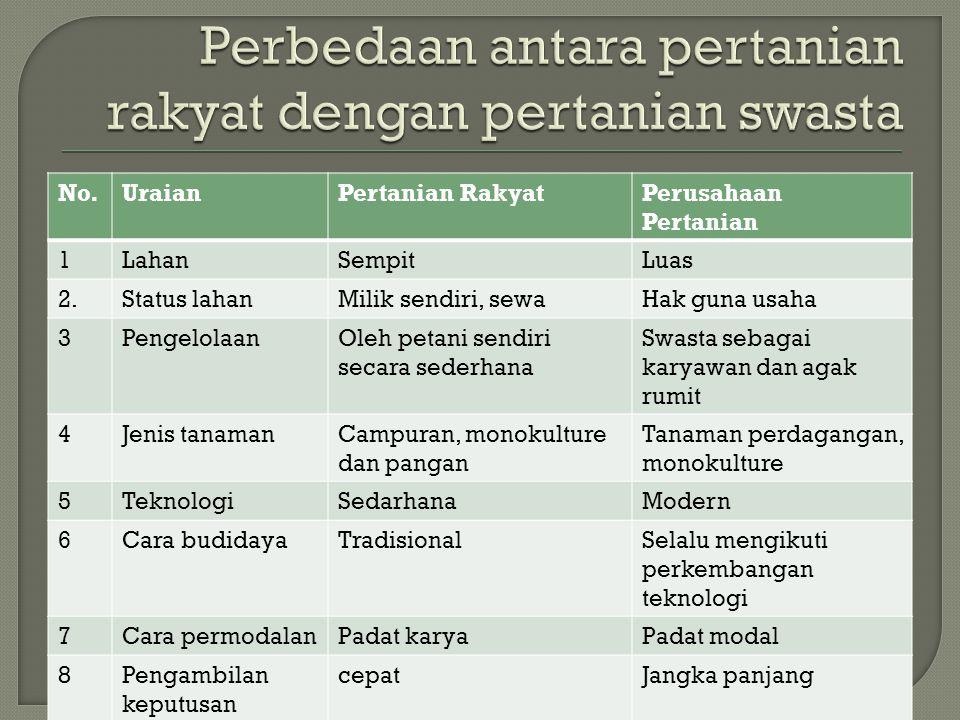 Perbedaan antara pertanian rakyat dengan pertanian swasta