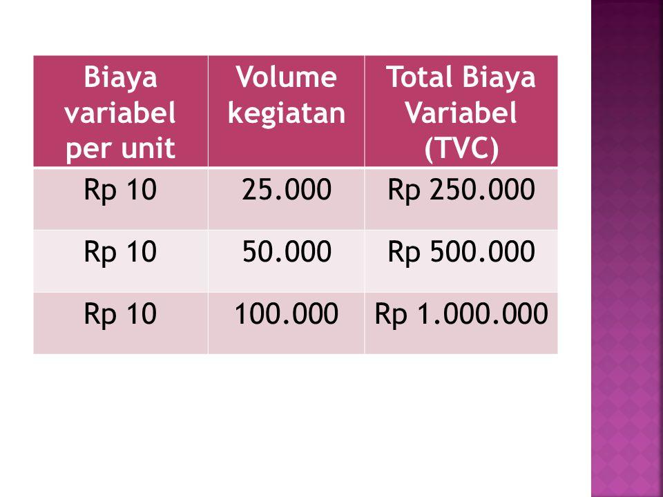 Total Biaya Variabel (TVC)