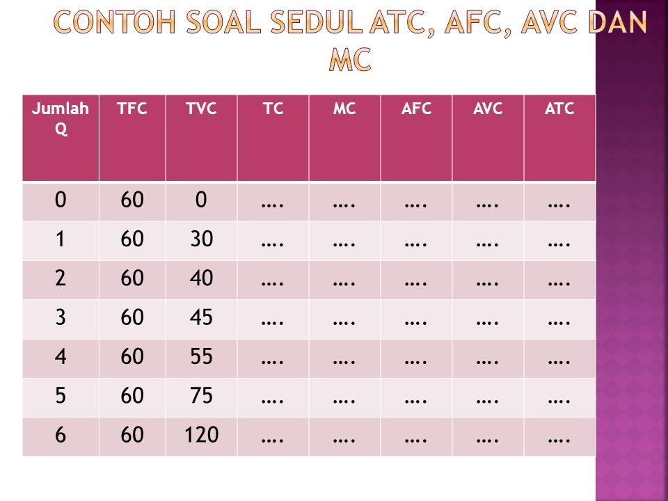 Contoh soal Sedul ATC, AFC, AVC dan MC