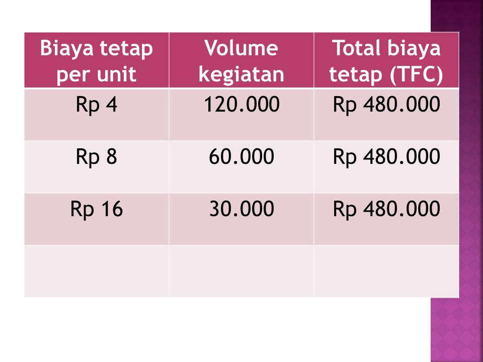 Total biaya tetap (TFC)