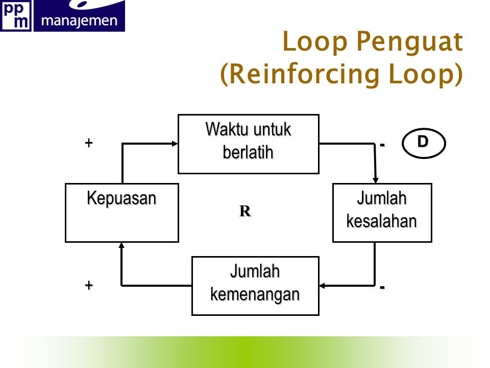 Loop Penguat (Reinforcing Loop)