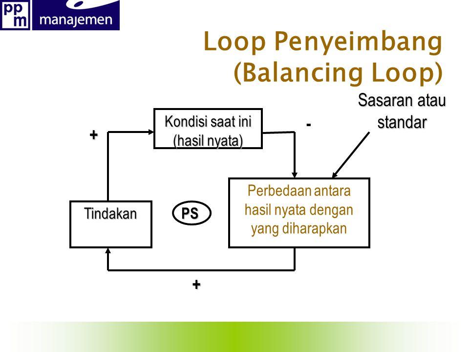Loop Penyeimbang (Balancing Loop)