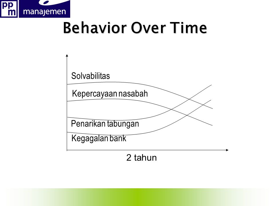 Behavior Over Time Solvabilitas Kepercayaan nasabah Penarikan tabungan