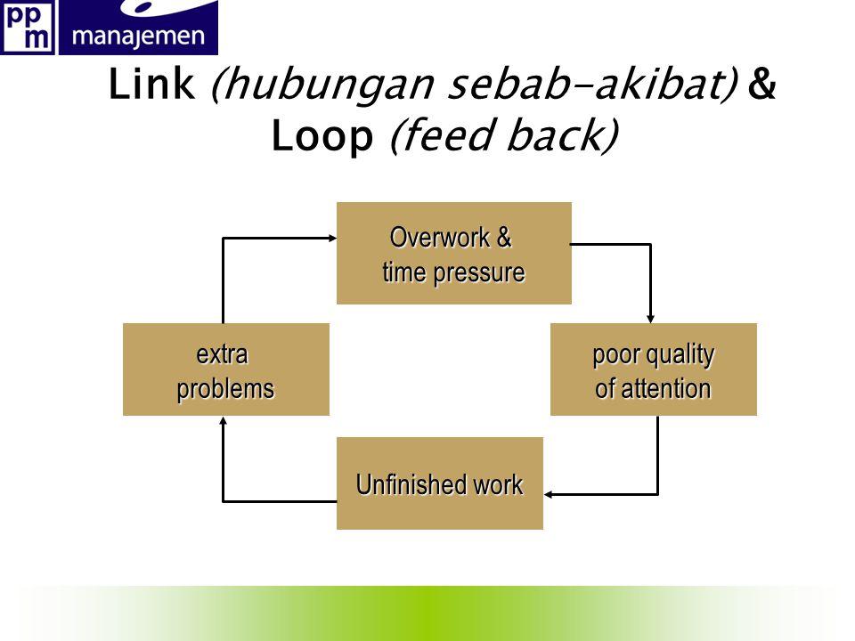 Link (hubungan sebab-akibat) & Loop (feed back)