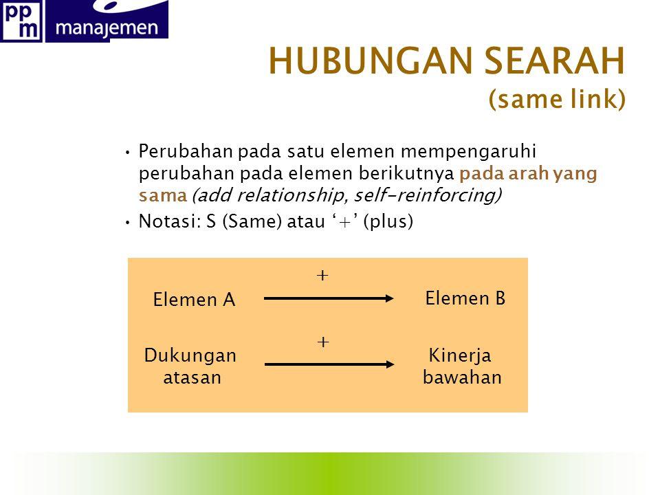 HUBUNGAN SEARAH (same link)