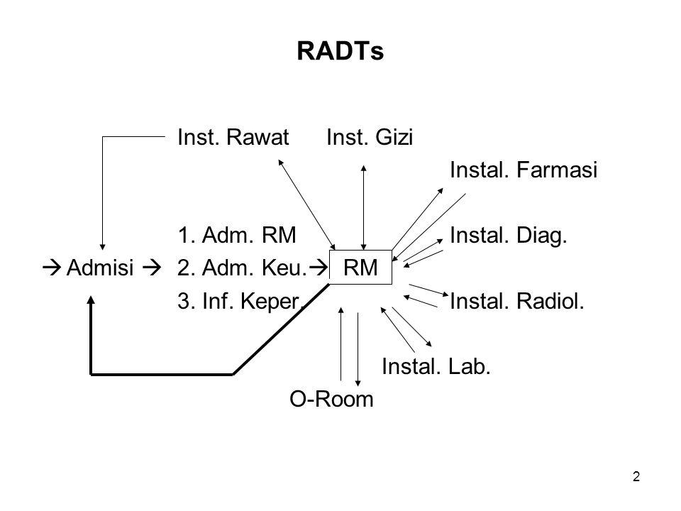 RADTs Inst. Rawat Inst. Gizi Instal. Farmasi 1. Adm. RM Instal. Diag.