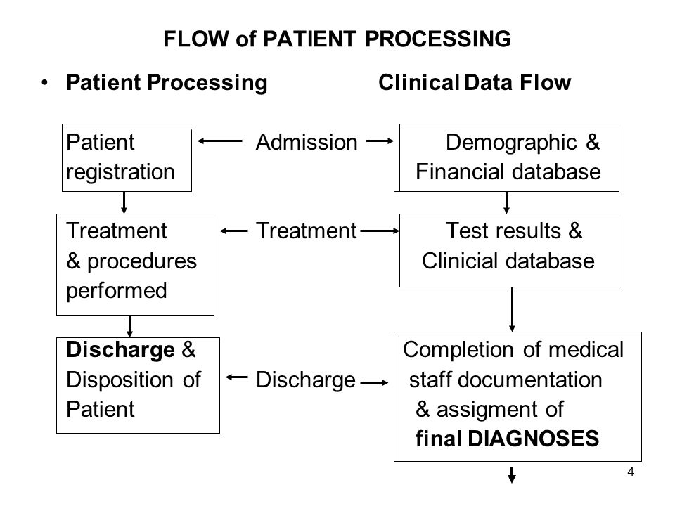 FLOW of PATIENT PROCESSING