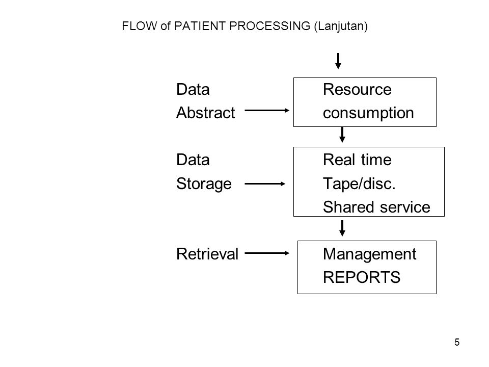 FLOW of PATIENT PROCESSING (Lanjutan)